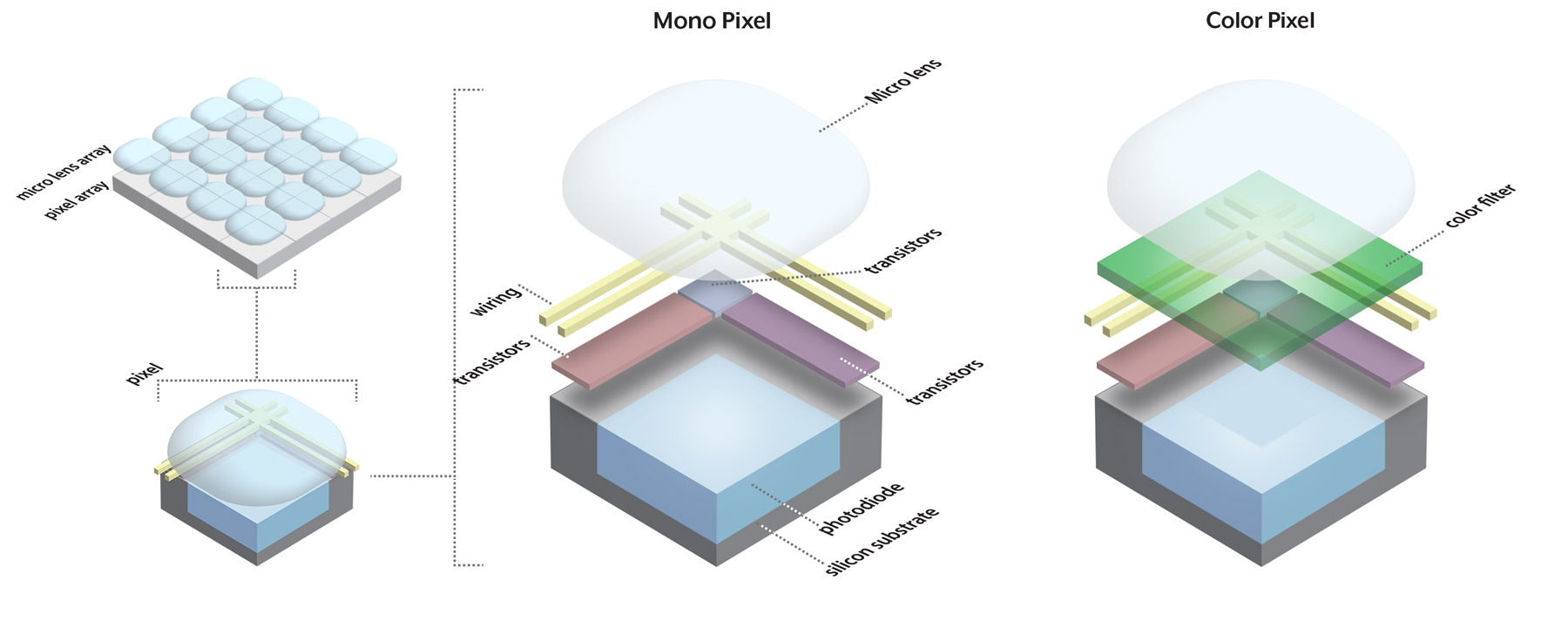 mono vs color pixel in sensor