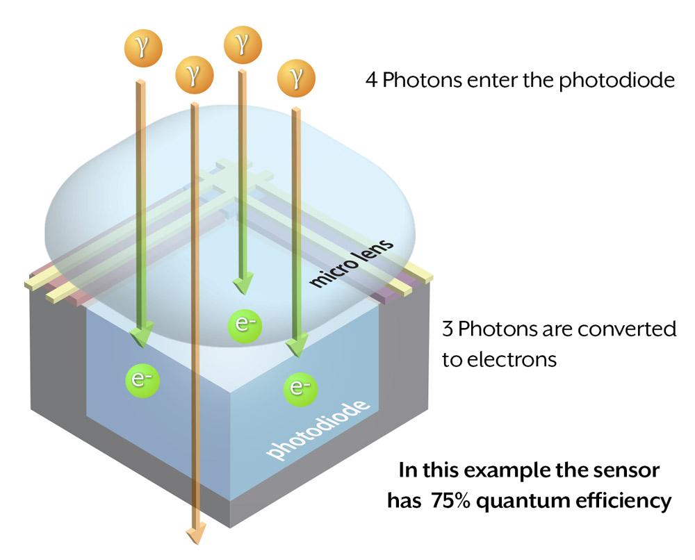 Quantum efficiency example of a single pixel
