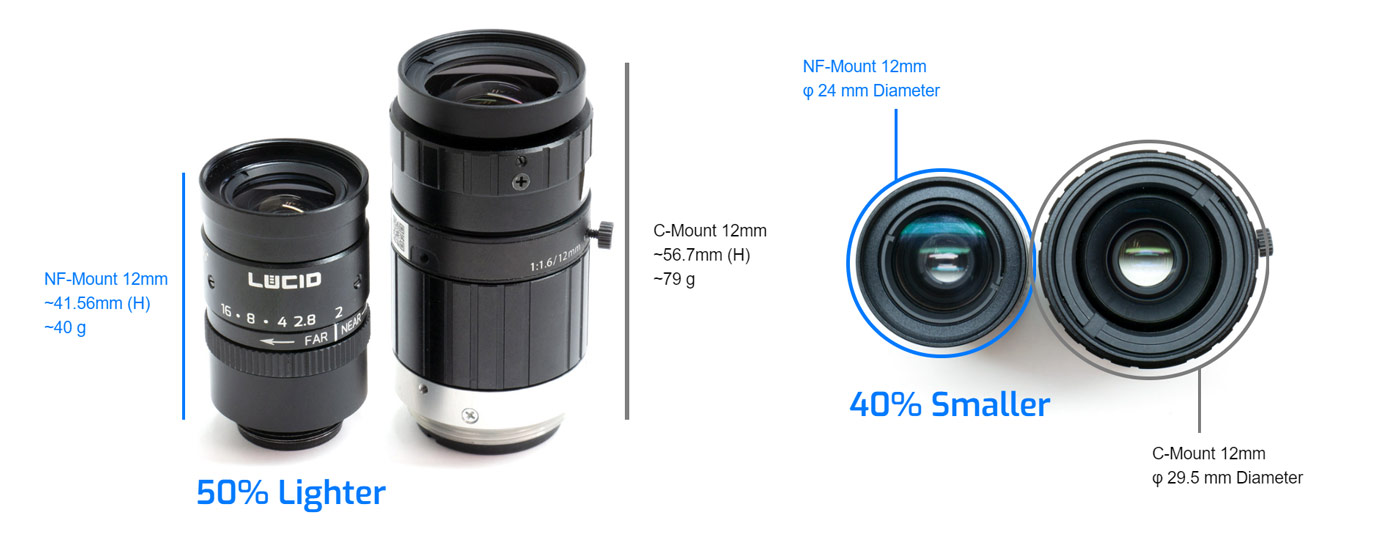nf-mount lens smaller and lighter than c-mount