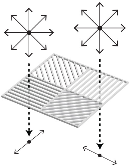 wire-grid polarizers polarize light perpendicular to the wire grid lines