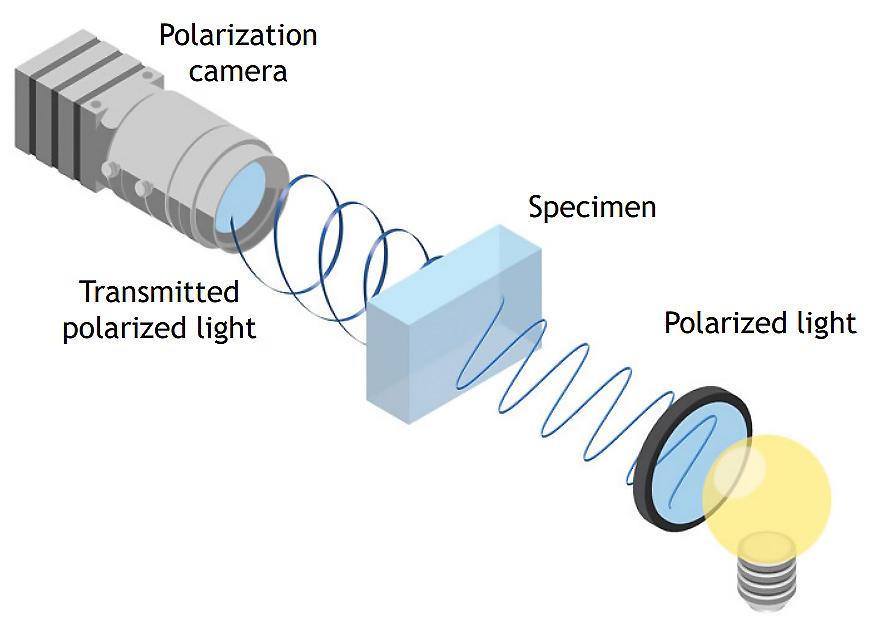 Polarization-Transmission-technique